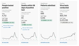 uk-covid-live-news-65-coronavirus-related-deaths-and-4712-cases-are-countrys-lowest-for-five-months-politics