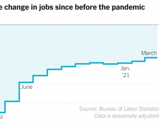 jobs-report-march-2021-gain-of-916000-as-recovery-sped-up