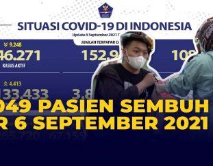 update-corona-6-september-bertambah-4-413-kasus-harian-positif-covid-19